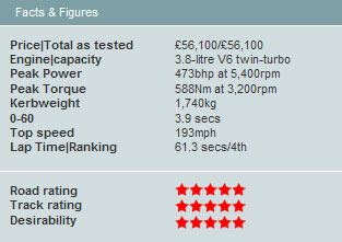 AutoExpress Performance Car of the Year